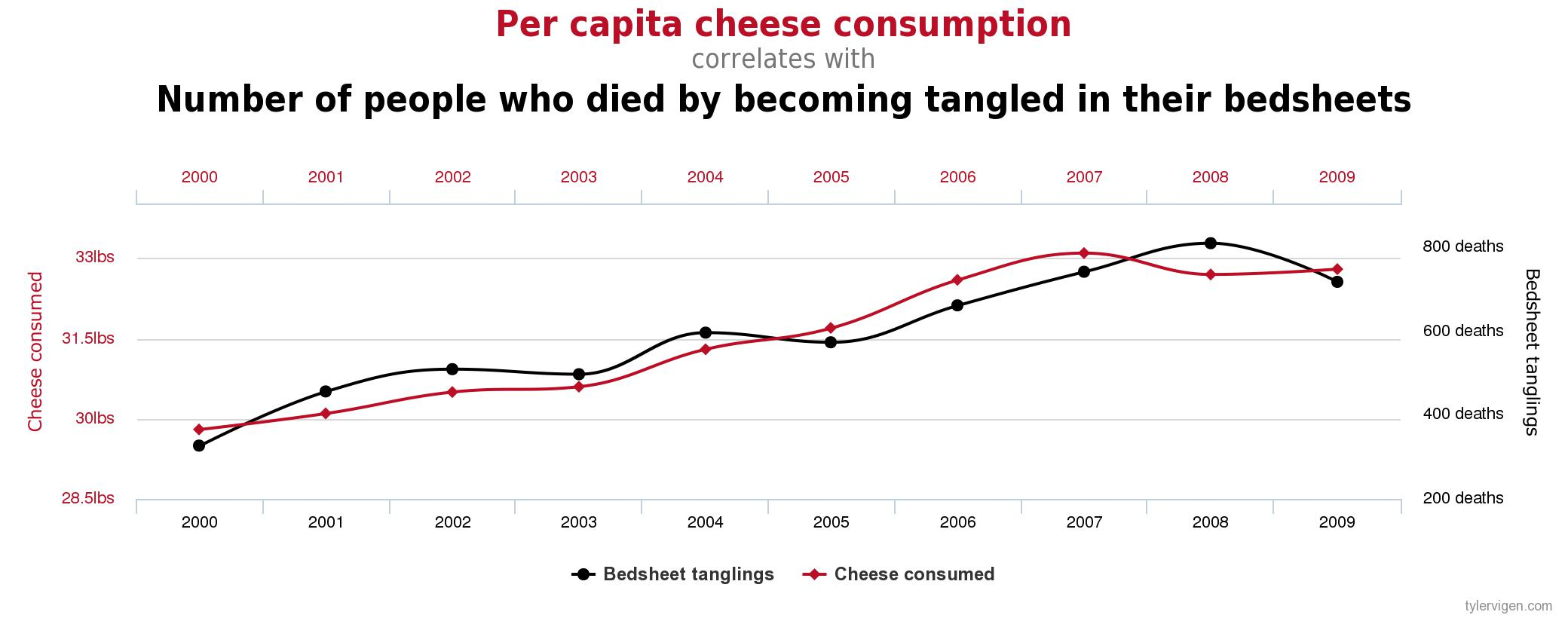 2015-06-26_screenshot_spurious-correlations_cheese-consumption_death-by-bedsheets