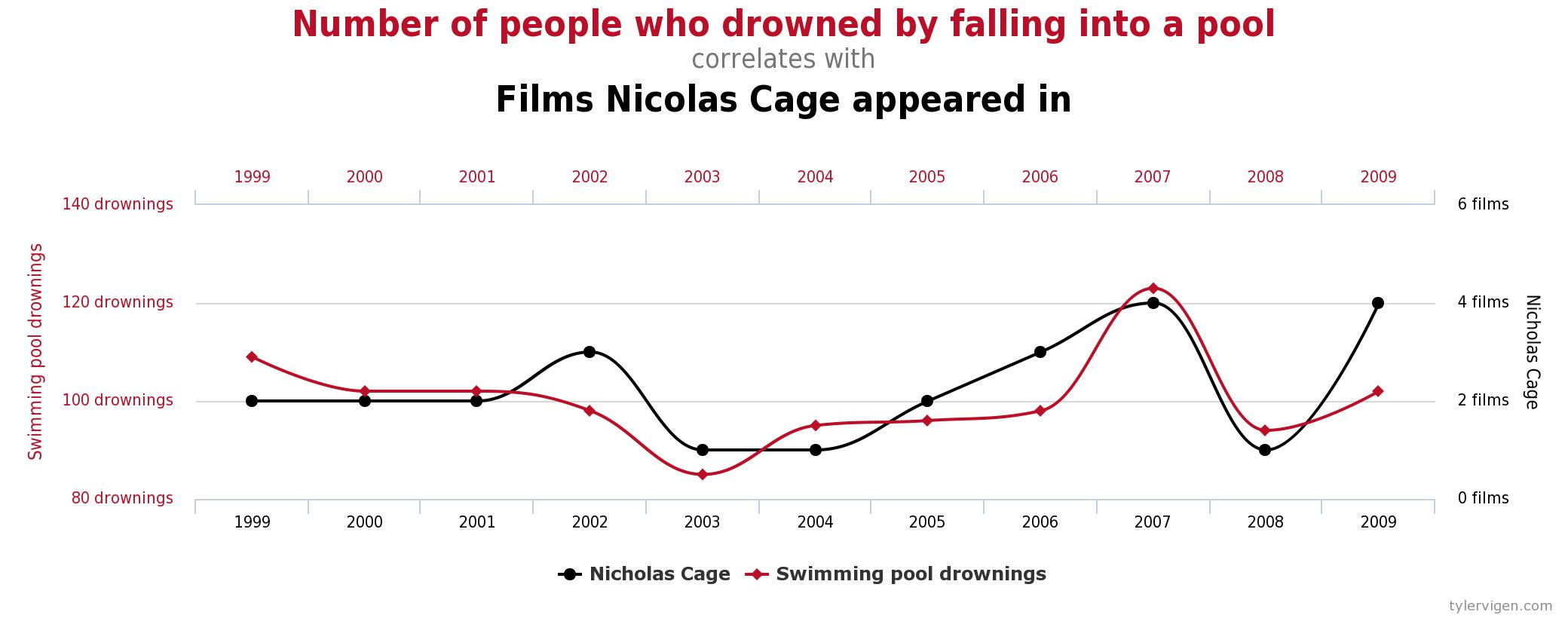 2015-06-26_screenshot_spurious-correlations_nicolas-cage_pool-drownings