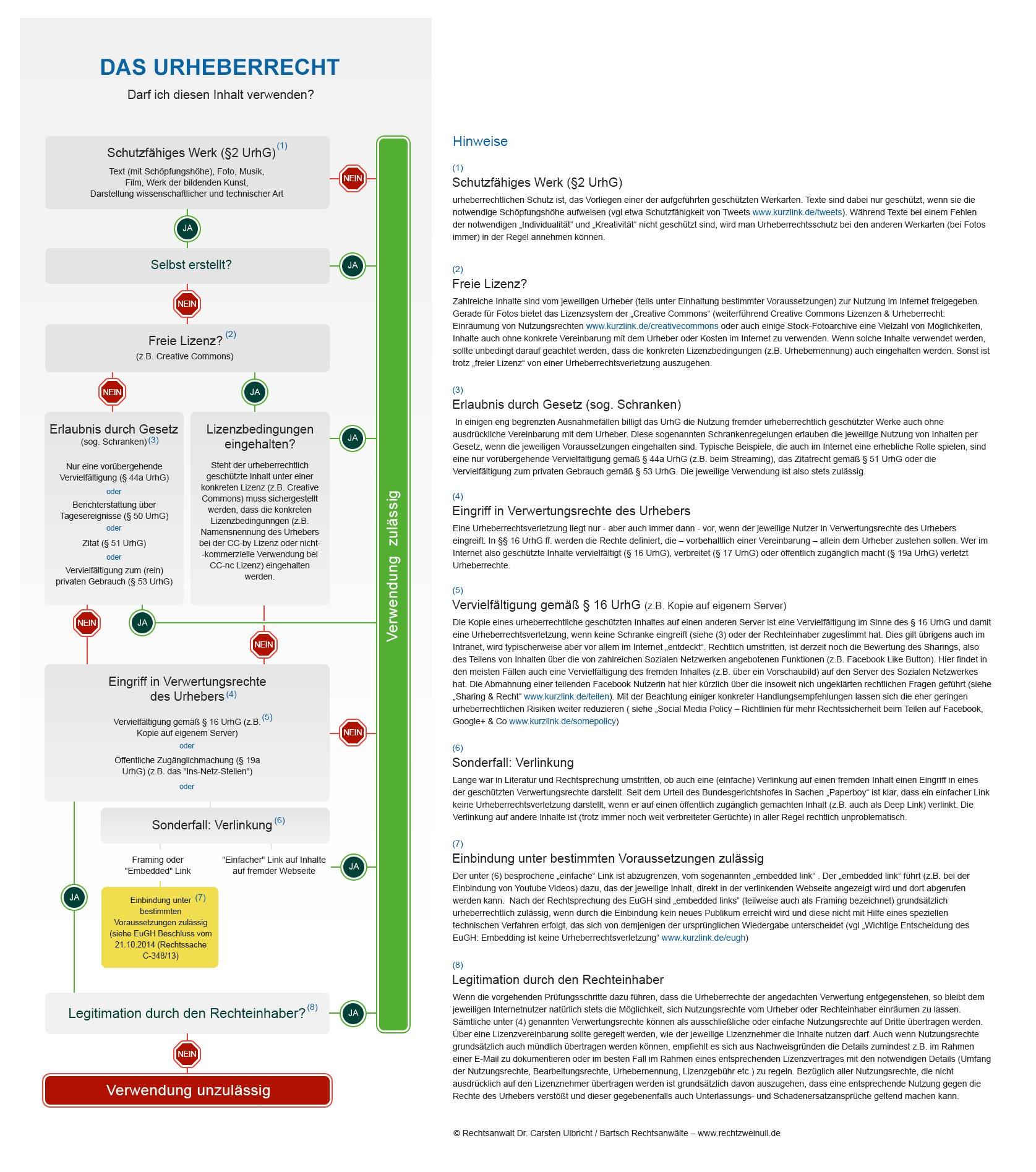 """Quelle: """"Infografik Urheberrecht"""" von Rechtsanwalt Dr. Carsten Ulbricht / Bartsch Rechtsanwälte - www.rechtzweinull.de"""